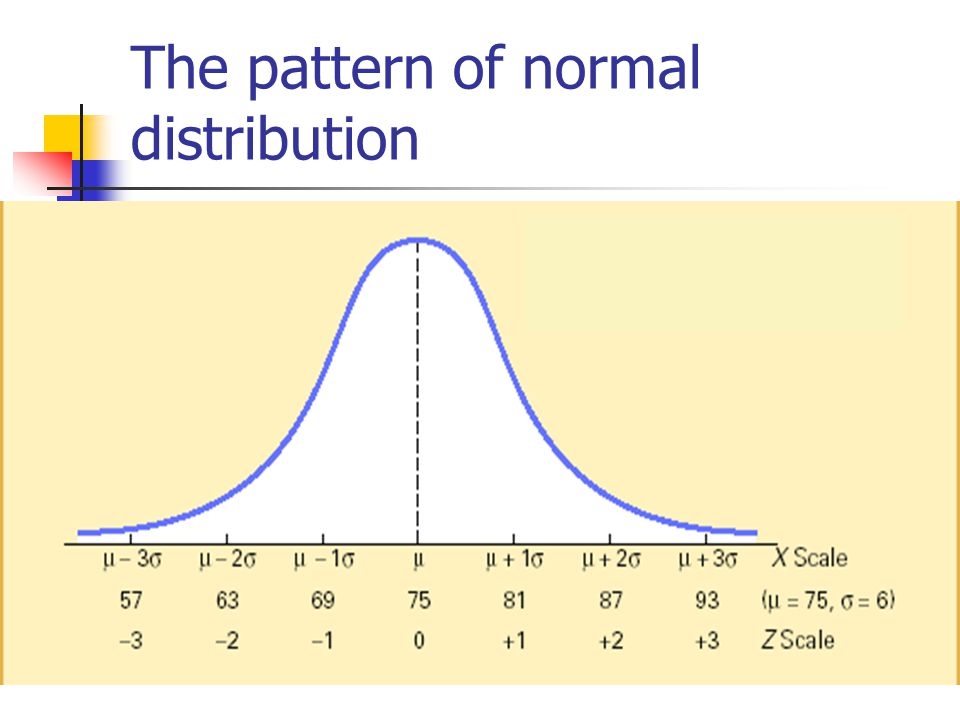 The pattern of normal distribution