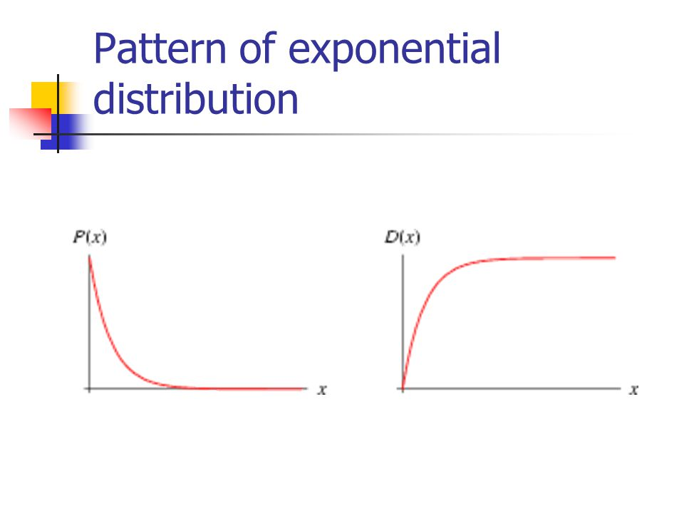Pattern of exponential distribution