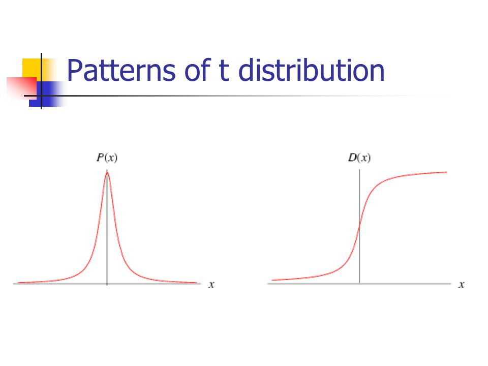 Patterns of t distribution