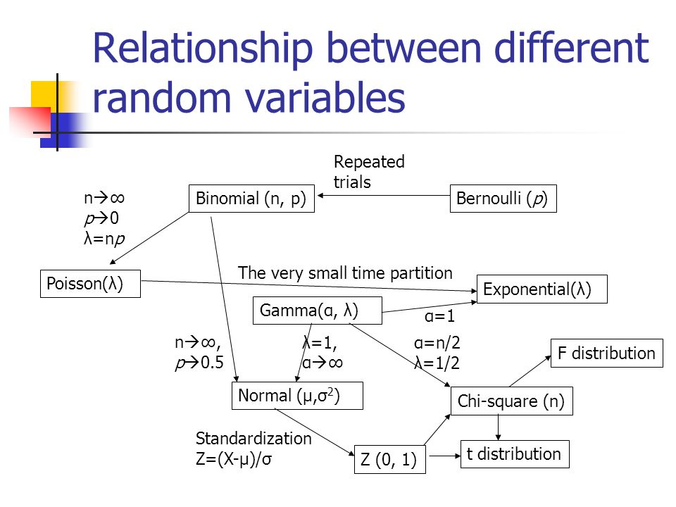 Relationship between different random variables Gamma(α, λ) Poisson(λ) Exponential(λ) Normal (μ,σ2) Binomial (n, p)Bernoulli (p) Z (0, 1) n  ∞ p  0 λ=np n  ∞, p  0.5 Repeated trials Standardization Z=(X-μ)/σ The very small time partition α=1 Chi-square (n) t distribution F distribution λ=1, α  ∞ α=n/2 λ=1/2