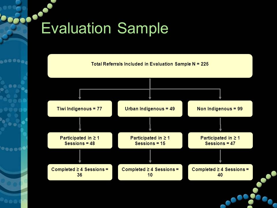 Evaluation Sample Total Referrals Included in Evaluation Sample N = 225 Participated in ≥ 1 Sessions = 48 Participated in ≥ 1 Sessions = 15 Participated in ≥ 1 Sessions = 47 Completed ≥ 4 Sessions = 36 Completed ≥ 4 Sessions = 40 Completed ≥ 4 Sessions = 10 Tiwi Indigenous = 77Urban Indigenous = 49 Non Indigenous = 99