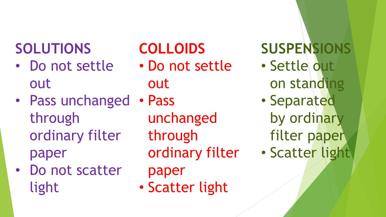 SOLUTIONS Do not settle out Pass unchanged through ordinary filter paper Do not scatter light COLLOIDS Do not settle out Pass unchanged through ordinary filter paper Scatter light SUSPENSIONS Settle out on standing Separated by ordinary filter paper Scatter light