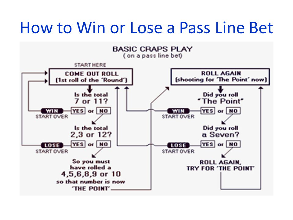 How to Win or Lose a Pass Line Bet