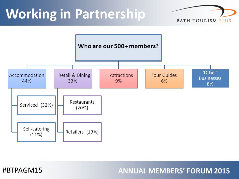 #BTPAGM15 Working in Partnership ANNUAL MEMBERS' FORUM 2015 Who are our 500+ members.