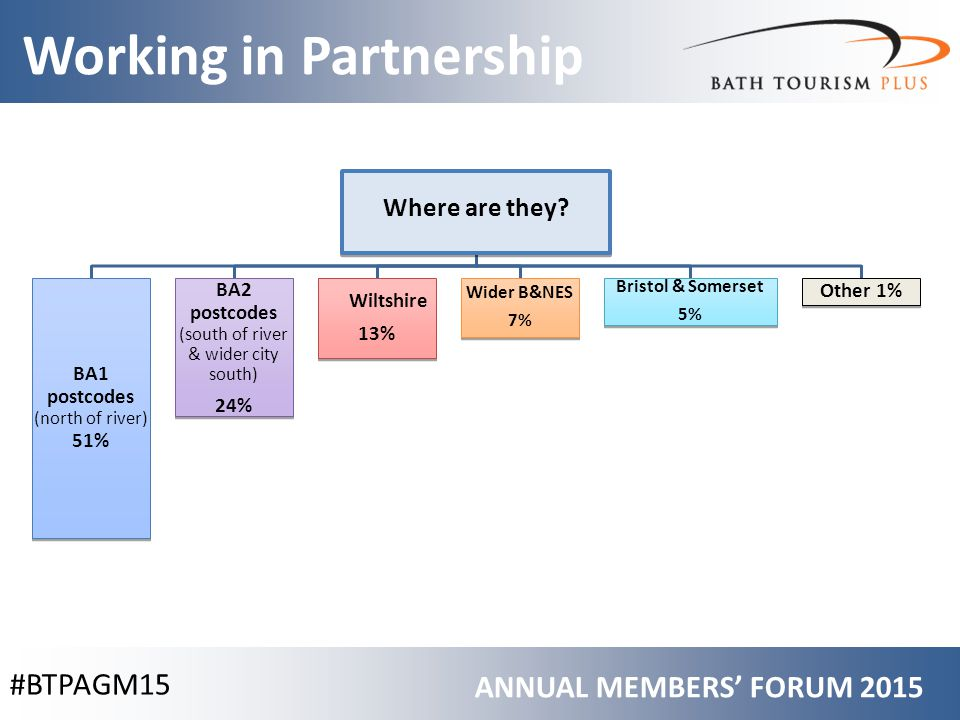 #BTPAGM15 Working in Partnership ANNUAL MEMBERS' FORUM 2015 Where are they.