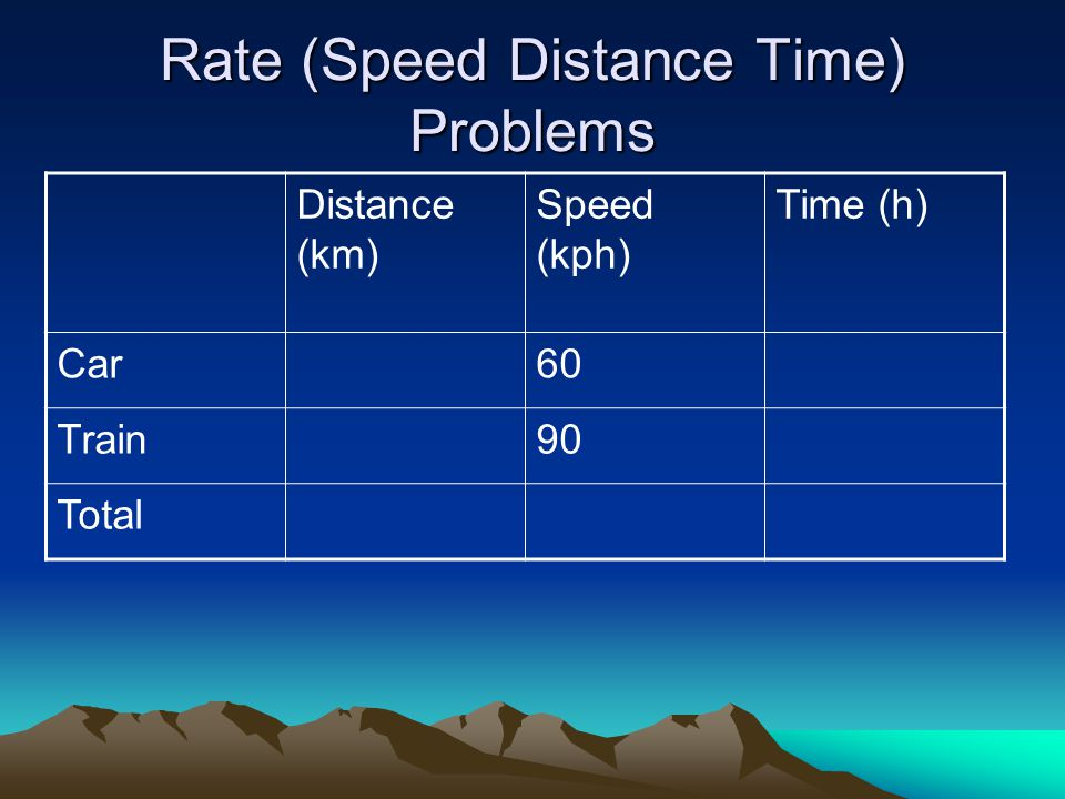Rate (Speed Distance Time) Problems Distance (km) Speed (kph) Time (h) Car60 Train90 Total