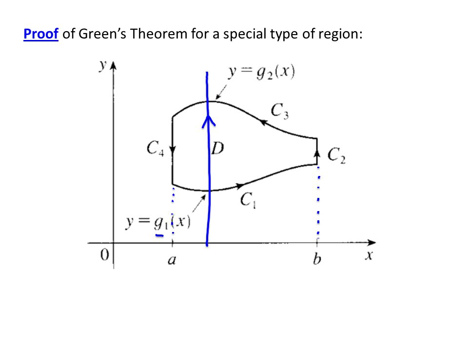 Proof of Green's Theorem for a special type of region:
