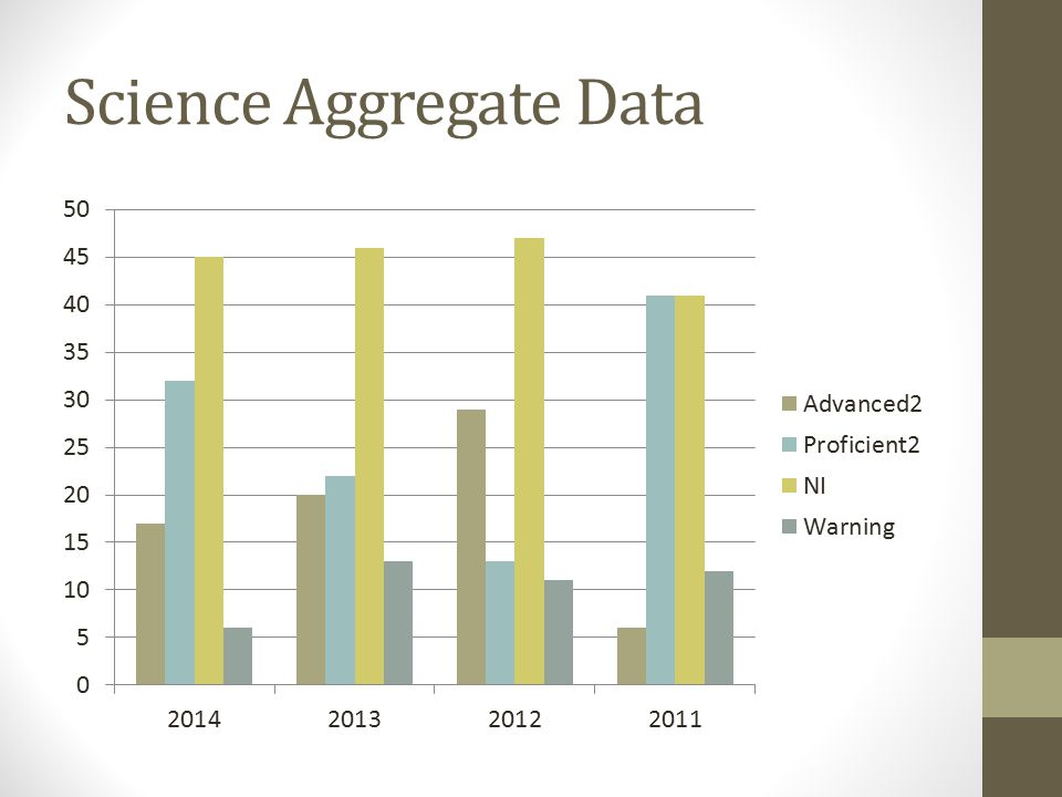 Science Aggregate Data
