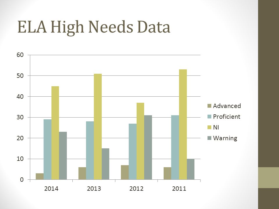 ELA High Needs Data