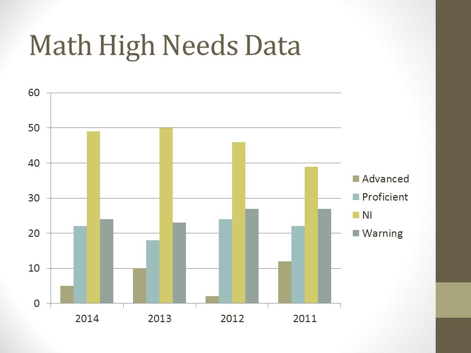 Math High Needs Data