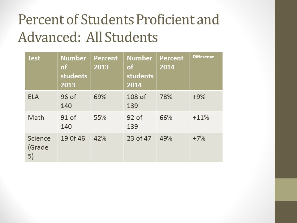Percent of Students Proficient and Advanced: All Students TestNumber of students 2013 Percent 2013 Number of students 2014 Percent 2014 Difference ELA96 of 140 69%108 of 139 78%+9% Math91 of 140 55%92 of 139 66%+11% Science (Grade 5) 19 0f 4642%23 of 4749%+7%