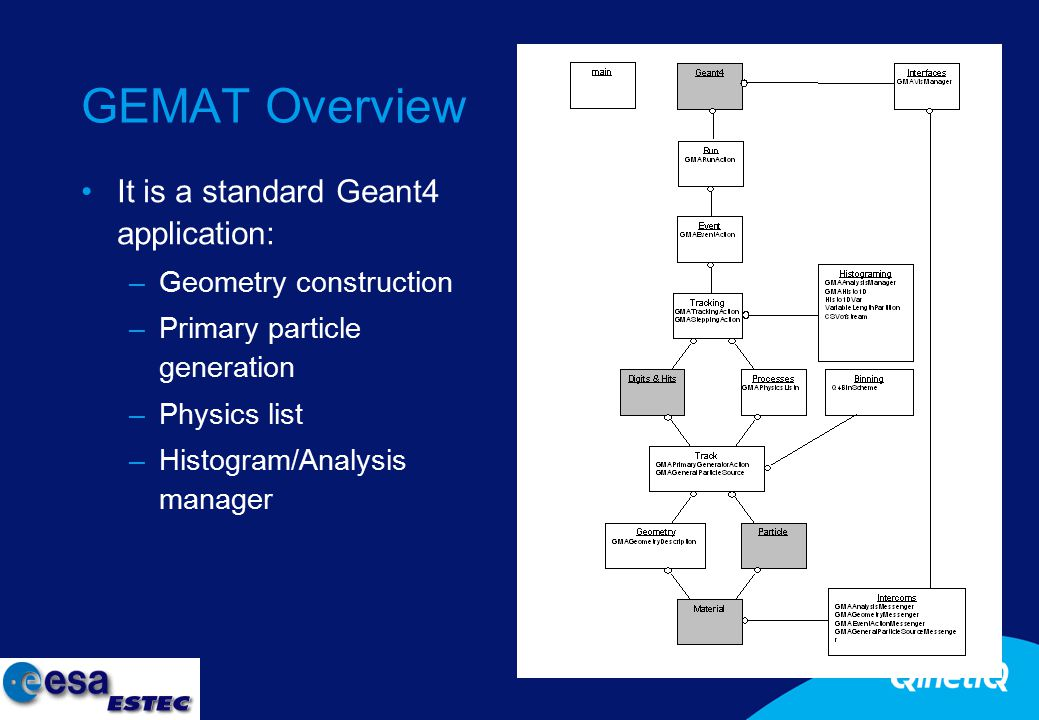 7 GEMAT Overview It is a standard Geant4 application: –Geometry construction –Primary particle generation –Physics list –Histogram/Analysis manager