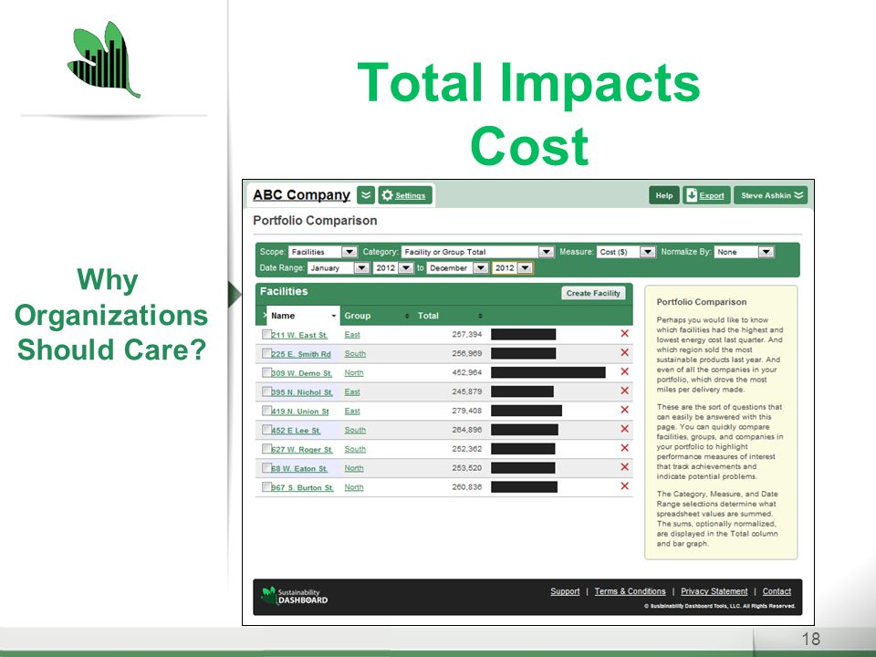 Total Impacts Cost 18 Why Organizations Should Care