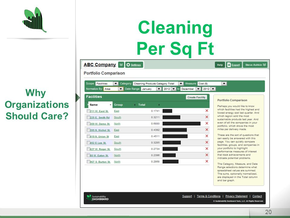 Cleaning Per Sq Ft 20 Why Organizations Should Care