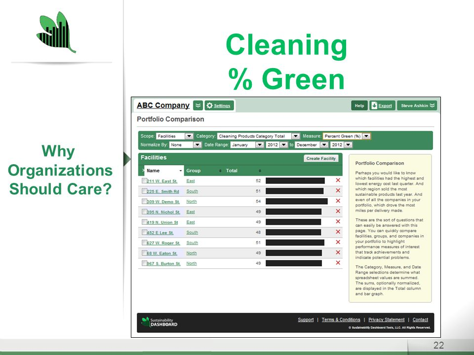 Cleaning % Green 22 Why Organizations Should Care
