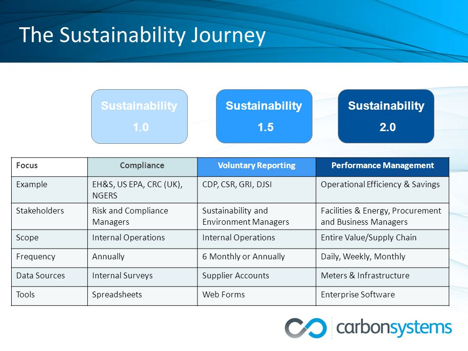 The Sustainability Journey FocusComplianceVoluntary ReportingPerformance Management ExampleEH&S, US EPA, CRC (UK), NGERS CDP, CSR, GRI, DJSIOperational Efficiency & Savings StakeholdersRisk and Compliance Managers Sustainability and Environment Managers Facilities & Energy, Procurement and Business Managers ScopeInternal Operations Entire Value/Supply Chain FrequencyAnnually6 Monthly or AnnuallyDaily, Weekly, Monthly Data SourcesInternal SurveysSupplier AccountsMeters & Infrastructure ToolsSpreadsheetsWeb FormsEnterprise Software Sustainability 1.0 Sustainability 1.5 Sustainability 2.0
