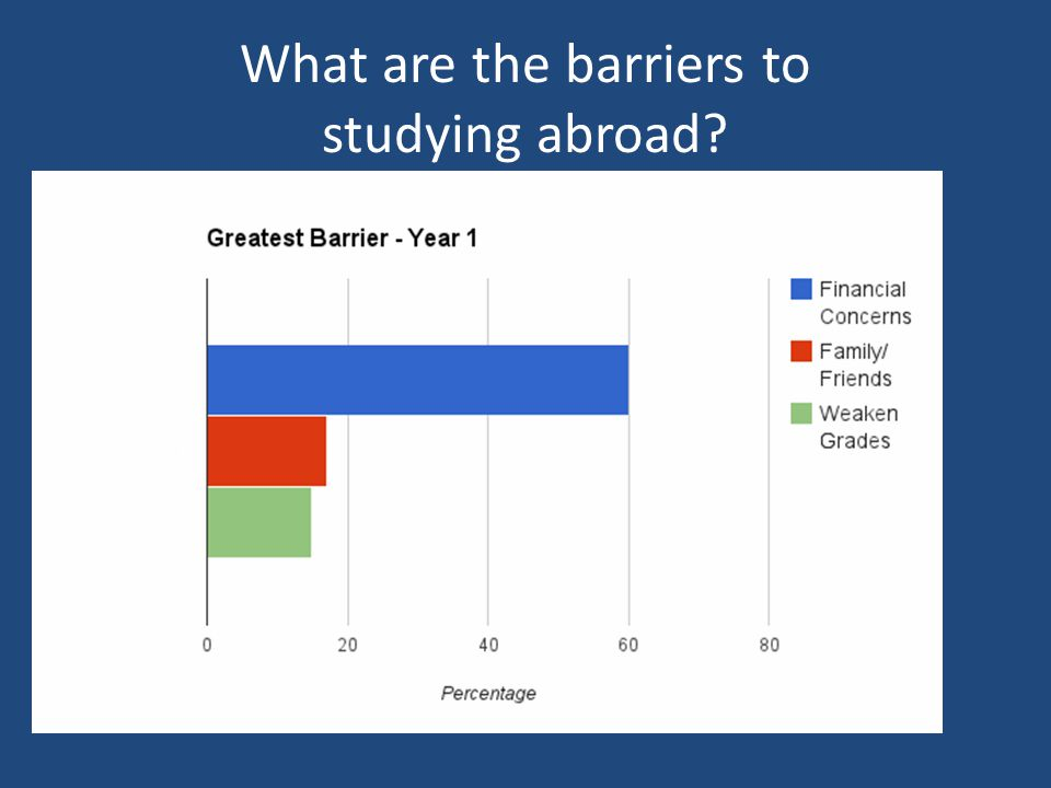 What are the barriers to studying abroad