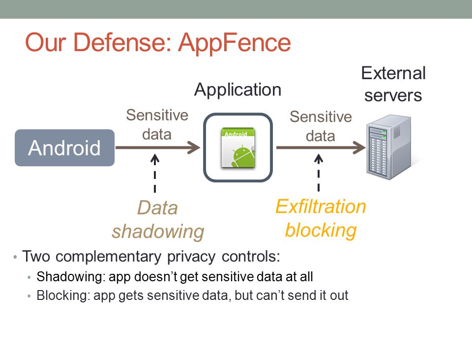 Our Defense: AppFence Two complementary privacy controls: Shadowing: app doesn't get sensitive data at all Blocking: app gets sensitive data, but can't send it out Data shadowing Exfiltration blocking Application Android Sensitive data Sensitive data External servers