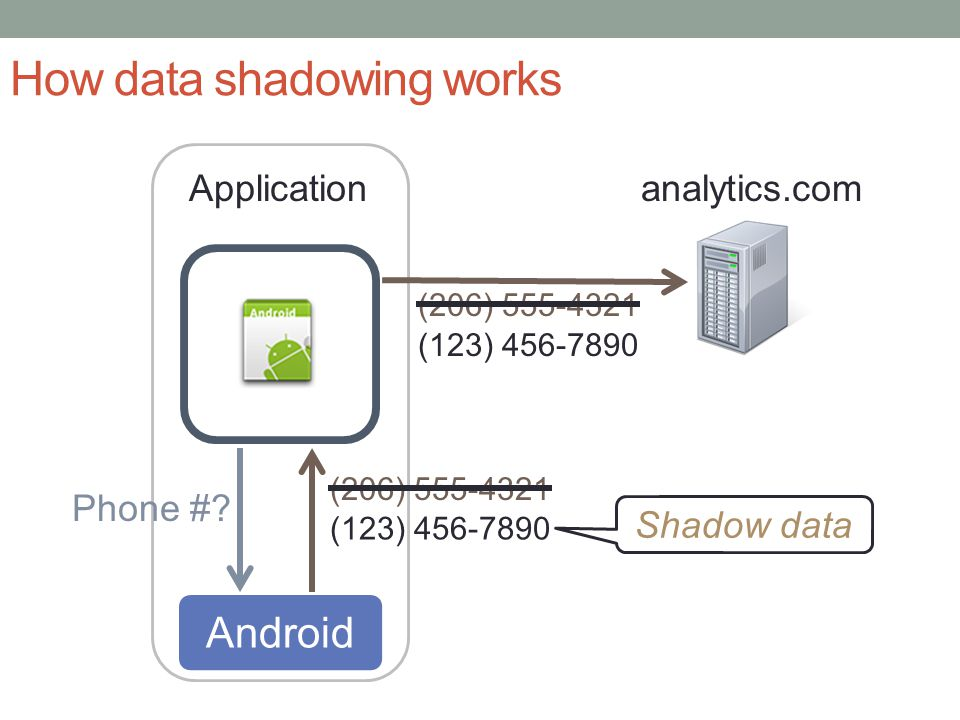 How data shadowing works CCS - October 17-21, 2011 Application Phone #.