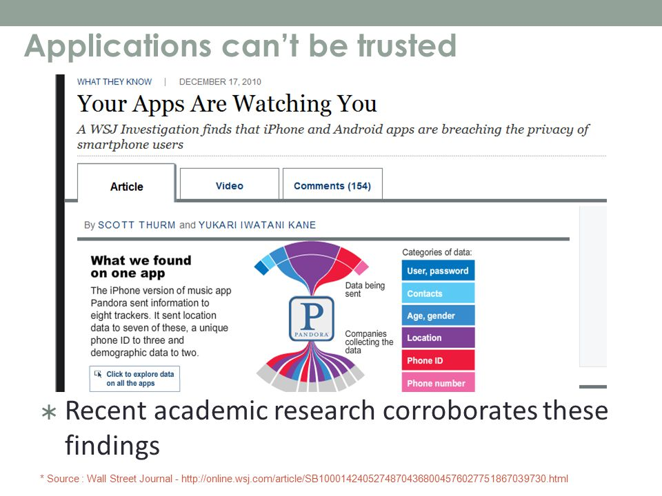 Applications can't be trusted  Recent academic research corroborates these findings * Source : Wall Street Journal - http://online.wsj.com/article/SB10001424052748704368004576027751867039730.html