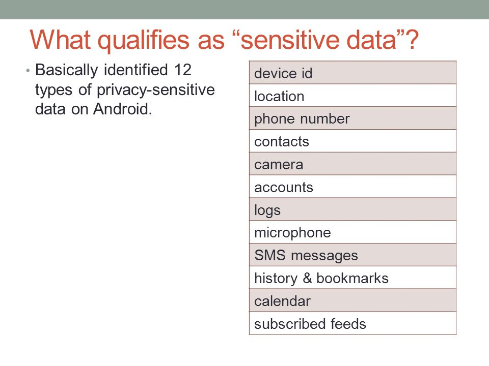 What qualifies as sensitive data .