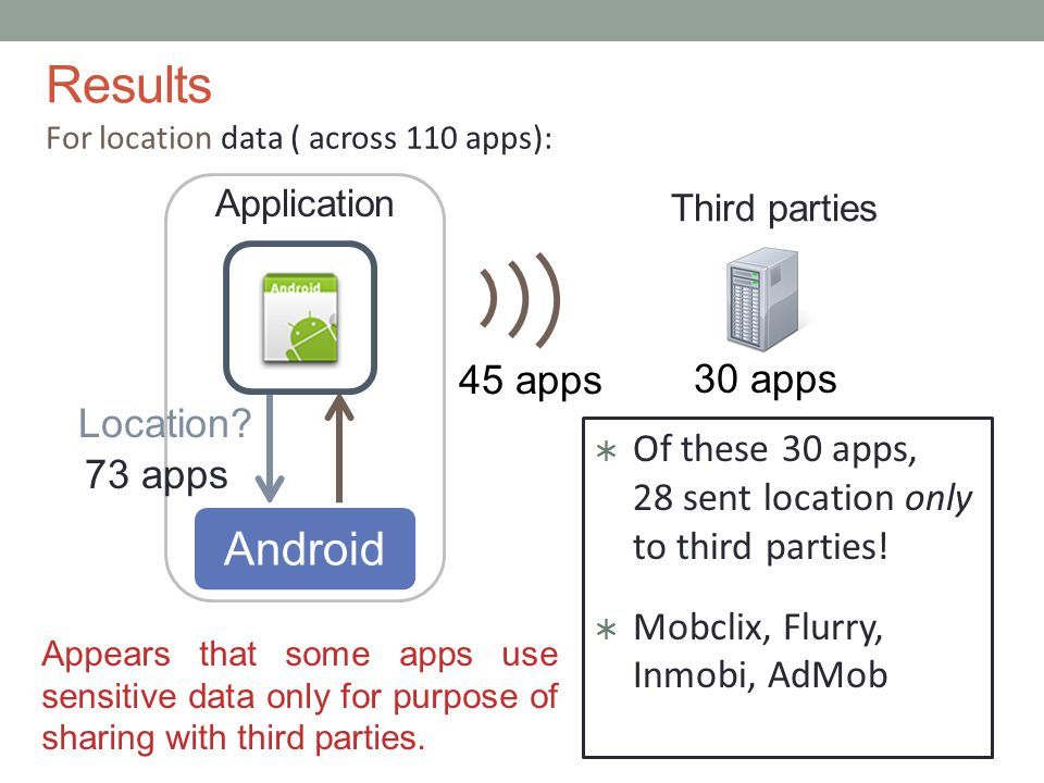 73 apps Appears that some apps use sensitive data only for purpose of sharing with third parties.