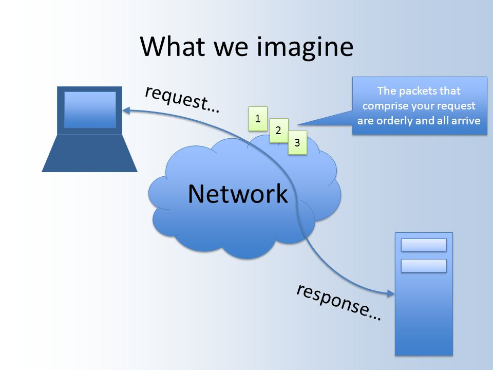What we imagine Network request… response… 1 1 2 2 3 3 The packets that comprise your request are orderly and all arrive