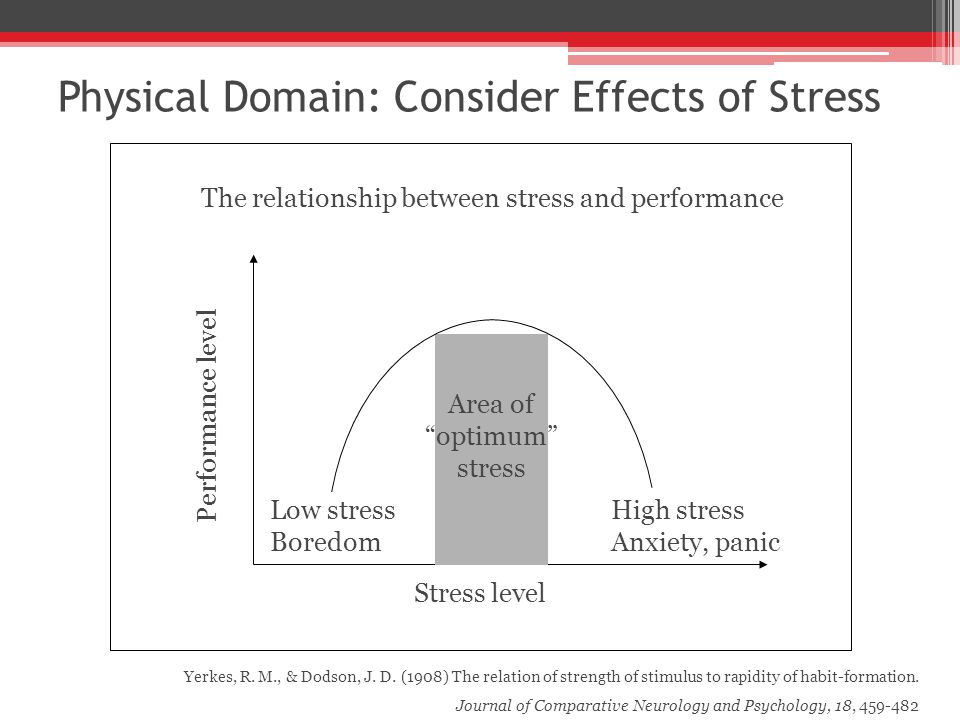 The relationship between stress and performance Stress level Area of optimum stress Low stress Boredom High stress Anxiety, panic Performance level Yerkes, R.