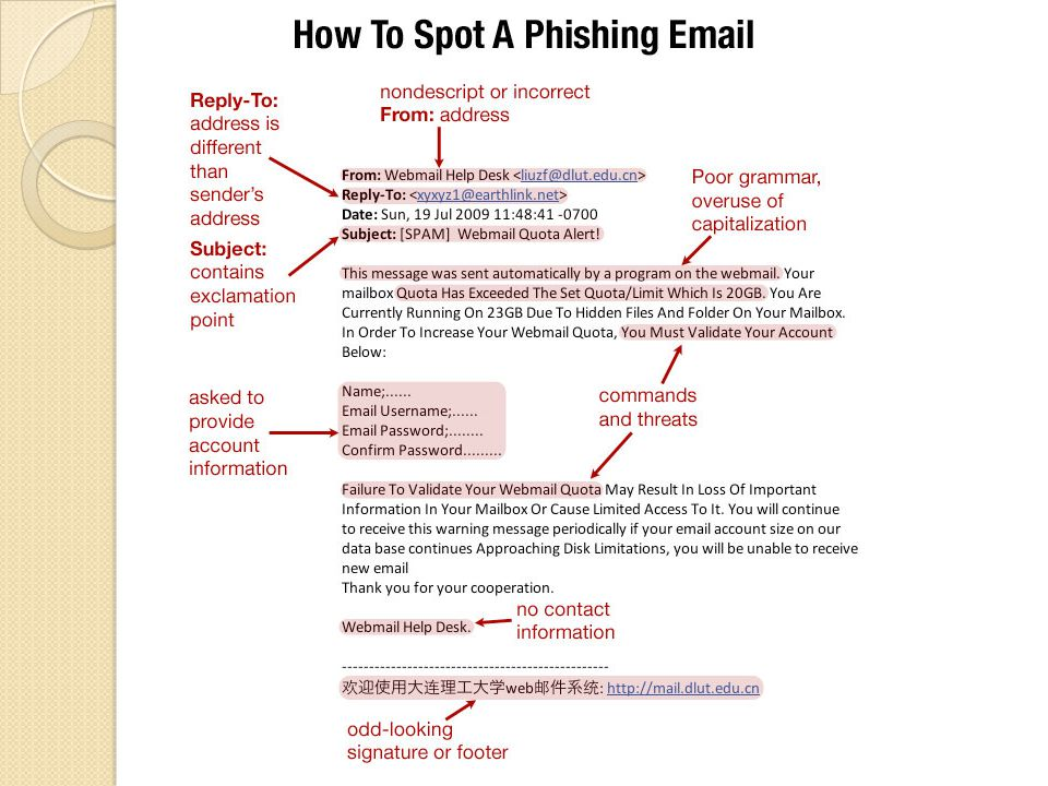 Data Security Anatomy of a phishing e-mail