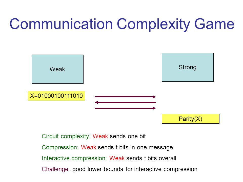 Communication Complexity Game Weak Strong X=01000100111010 Parity(X) Circuit complexity: Weak sends one bit Compression: Weak sends t bits in one message Interactive compression: Weak sends t bits overall Challenge: good lower bounds for interactive compression