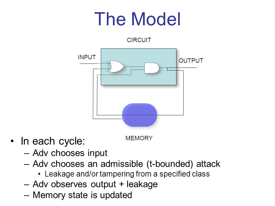 INPUT OUTPUT CIRCUIT MEMORY The Model In each cycle: –Adv chooses input –Adv chooses an admissible (t-bounded) attack Leakage and/or tampering from a specified class –Adv observes output + leakage –Memory state is updated