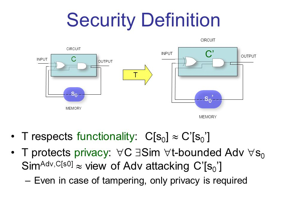 INPUT OUTPUT CIRCUIT MEMORY Security Definition T respects functionality: C[s 0 ]  C'[s 0 '] T protects privacy:  C  Sim  t-bounded Adv  s 0 Sim Adv,C[s0]  view of Adv attacking C'[s 0 '] –Even in case of tampering, only privacy is required C INPUT OUTPUT CIRCUIT MEMORY T C' s0s0 s0's0'