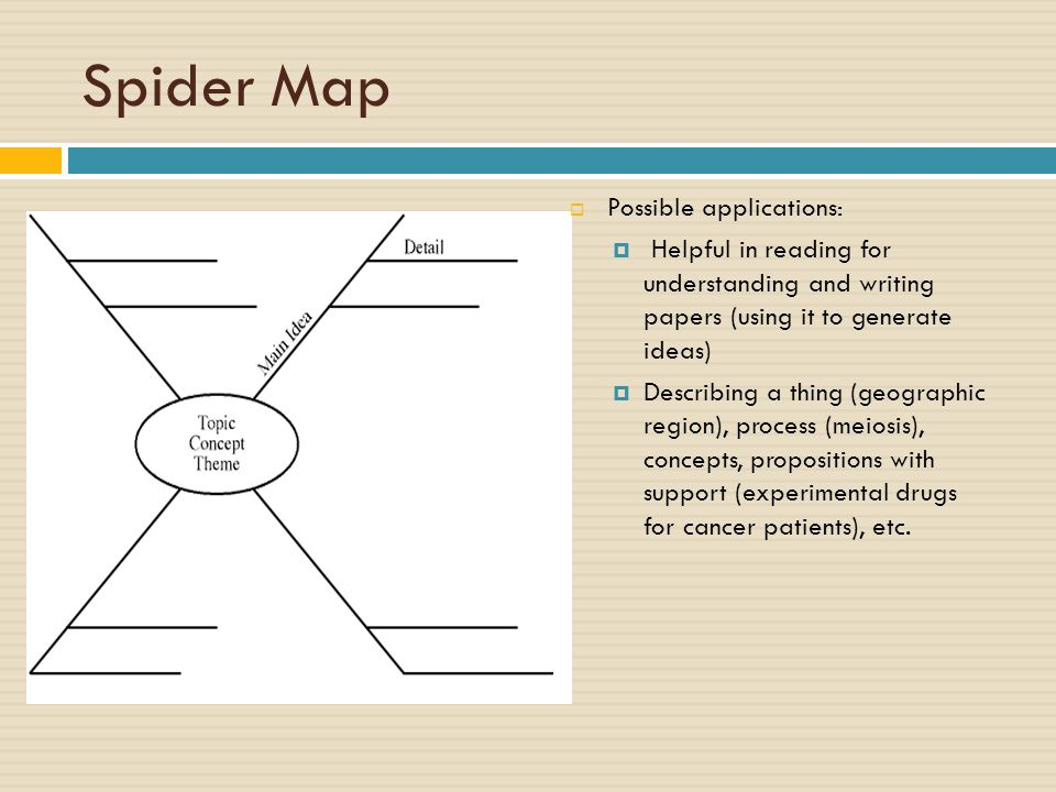 Spider Map  Possible applications:  Helpful in reading for understanding and writing papers (using it to generate ideas)  Describing a thing (geographic region), process (meiosis), concepts, propositions with support (experimental drugs for cancer patients), etc.