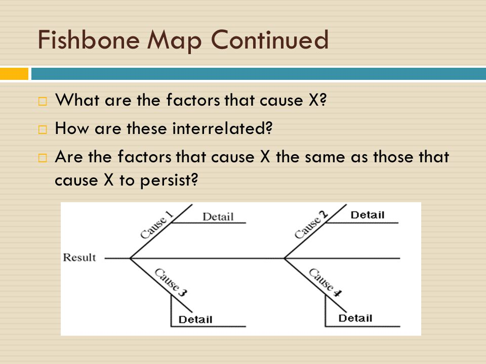 Fishbone Map Continued  What are the factors that cause X.