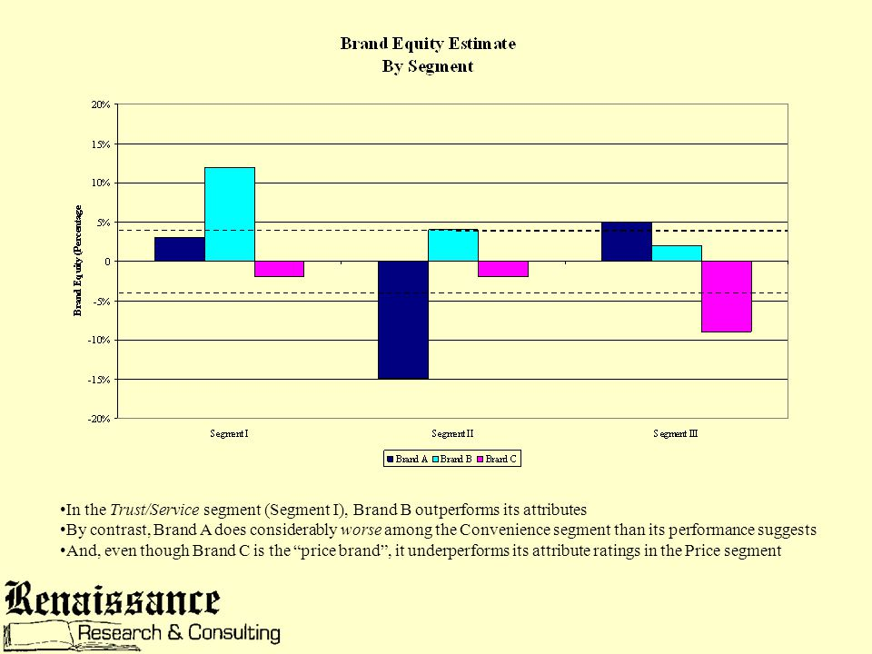 In the Trust/Service segment (Segment I), Brand B outperforms its attributes By contrast, Brand A does considerably worse among the Convenience segment than its performance suggests And, even though Brand C is the price brand , it underperforms its attribute ratings in the Price segment