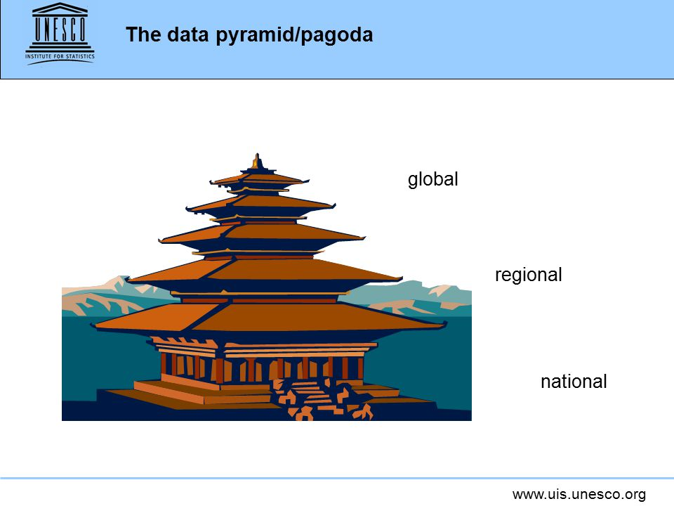 www.uis.unesco.org The data pyramid/pagoda national regional global