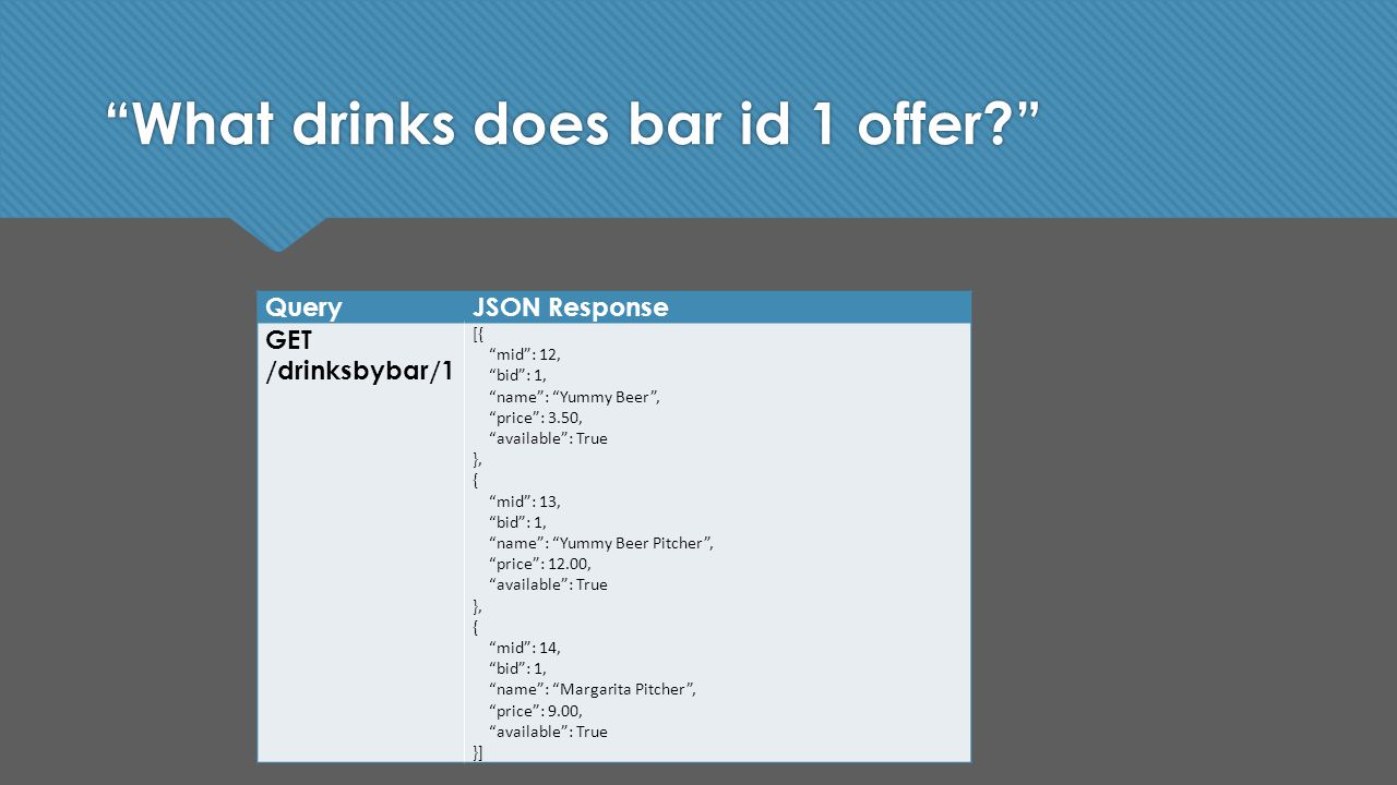 What drinks does bar id 1 offer QueryJSON Response GET /drinksbybar/1 [{ mid : 12, bid : 1, name : Yummy Beer , price : 3.50, available : True }, { mid : 13, bid : 1, name : Yummy Beer Pitcher , price : 12.00, available : True }, { mid : 14, bid : 1, name : Margarita Pitcher , price : 9.00, available : True }]