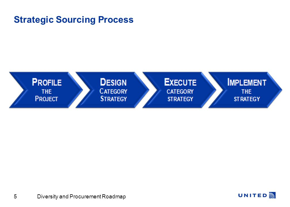 Diversity and Procurement Roadmap5 Strategic Sourcing Process
