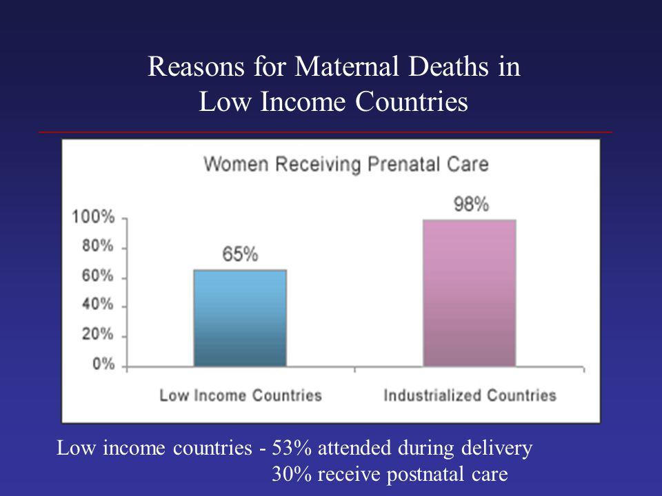 Reasons for Maternal Deaths in Low Income Countries Low income countries - 53% attended during delivery 30% receive postnatal care