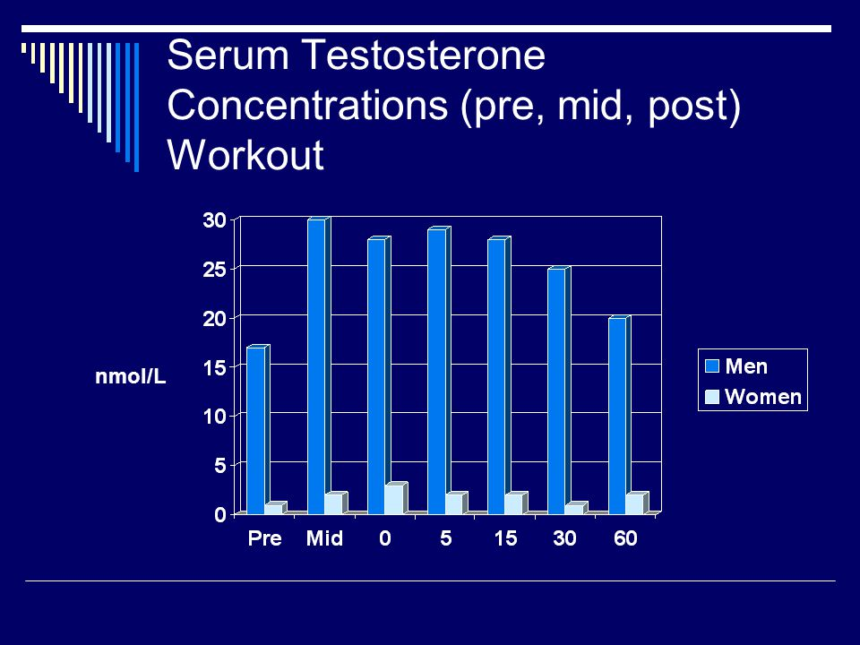 Serum Testosterone Concentrations (pre, mid, post) Workout nmol/L