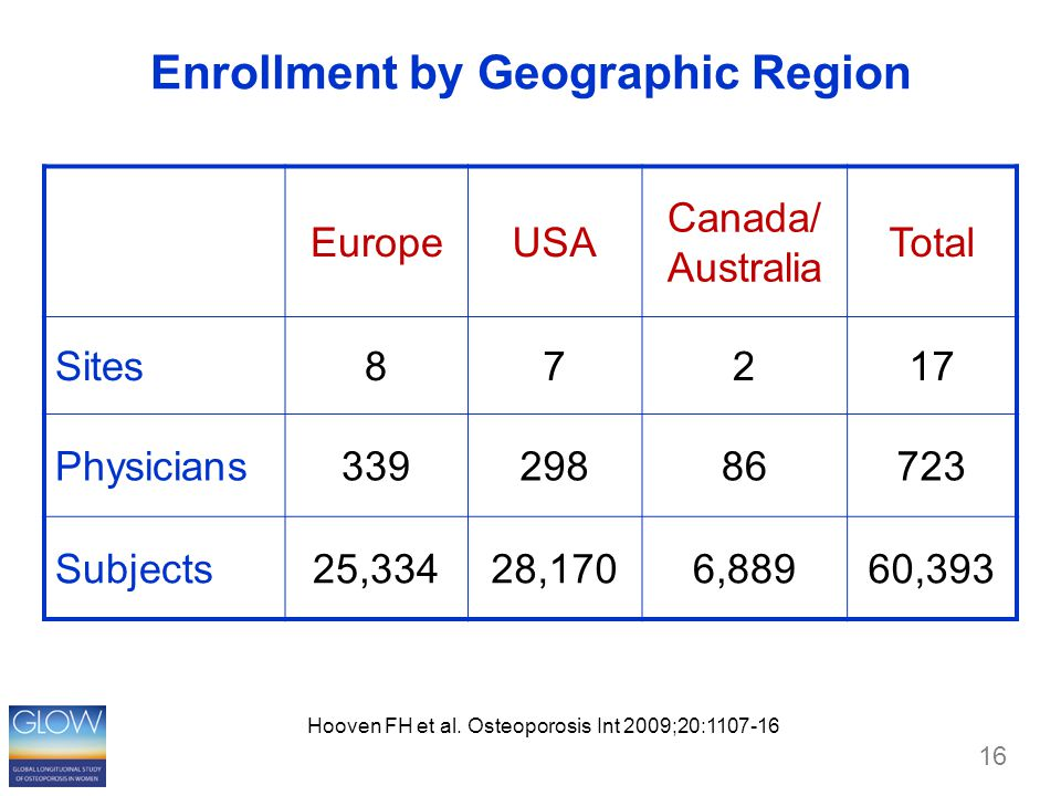 16 Enrollment by Geographic Region EuropeUSA Canada/ Australia Total Sites87217 Physicians33929886723 Subjects25,33428,1706,88960,393 Hooven FH et al.
