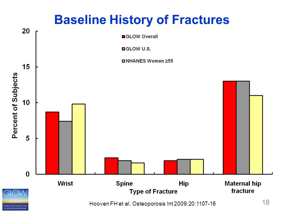 18 Baseline History of Fractures Hooven FH et al. Osteoporosis Int 2009;20:1107-16