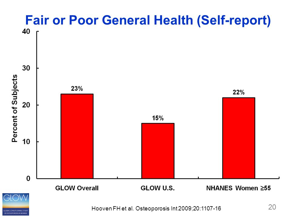 20 Fair or Poor General Health (Self-report) Hooven FH et al. Osteoporosis Int 2009;20:1107-16