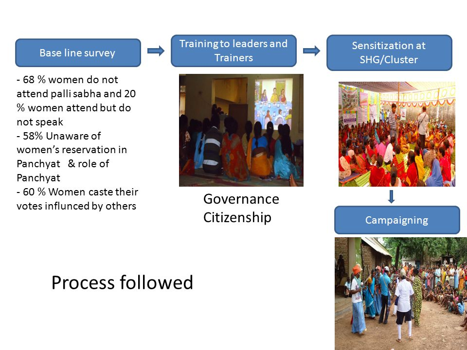 Base line survey Training to leaders and Trainers Sensitization at SHG/Cluster Campaigning - 68 % women do not attend palli sabha and 20 % women attend but do not speak - 58% Unaware of women's reservation in Panchyat & role of Panchyat - 60 % Women caste their votes influnced by others Process followed Governance Citizenship