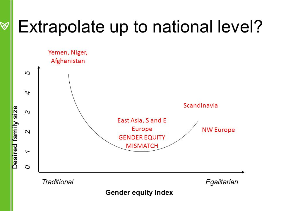 Extrapolate up to national level.