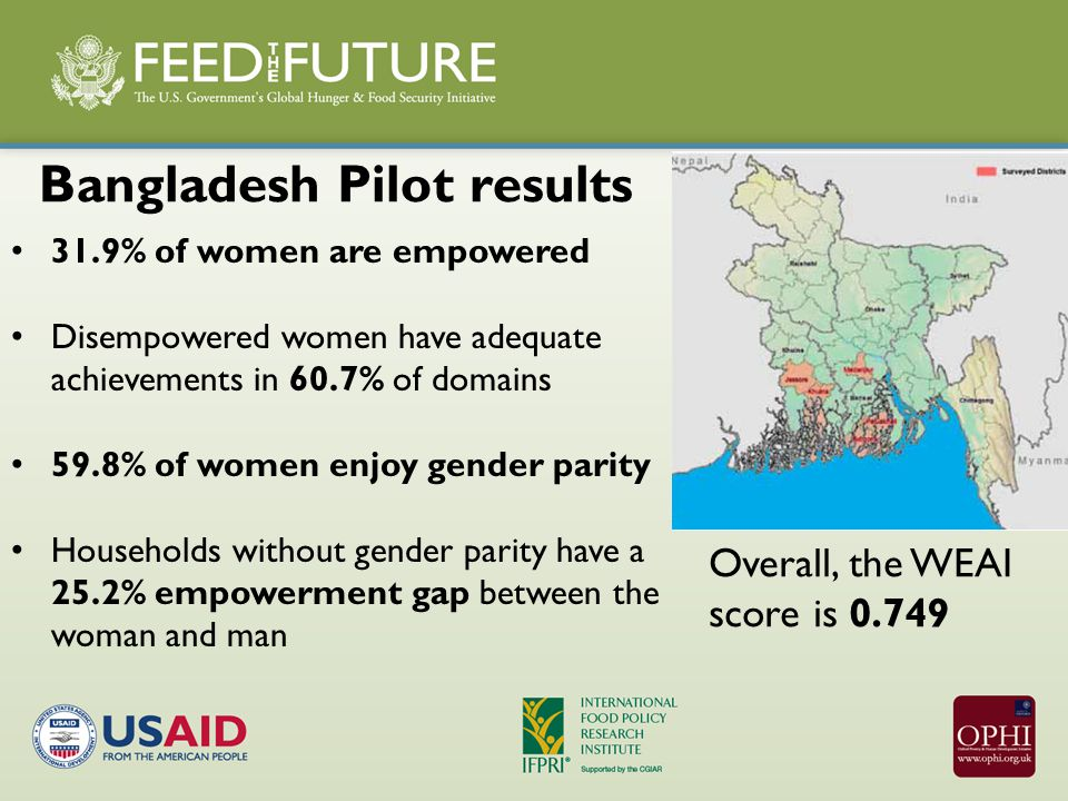 31.9% of women are empowered Disempowered women have adequate achievements in 60.7% of domains 59.8% of women enjoy gender parity Households without gender parity have a 25.2% empowerment gap between the woman and man Bangladesh Pilot results Overall, the WEAI score is 0.749