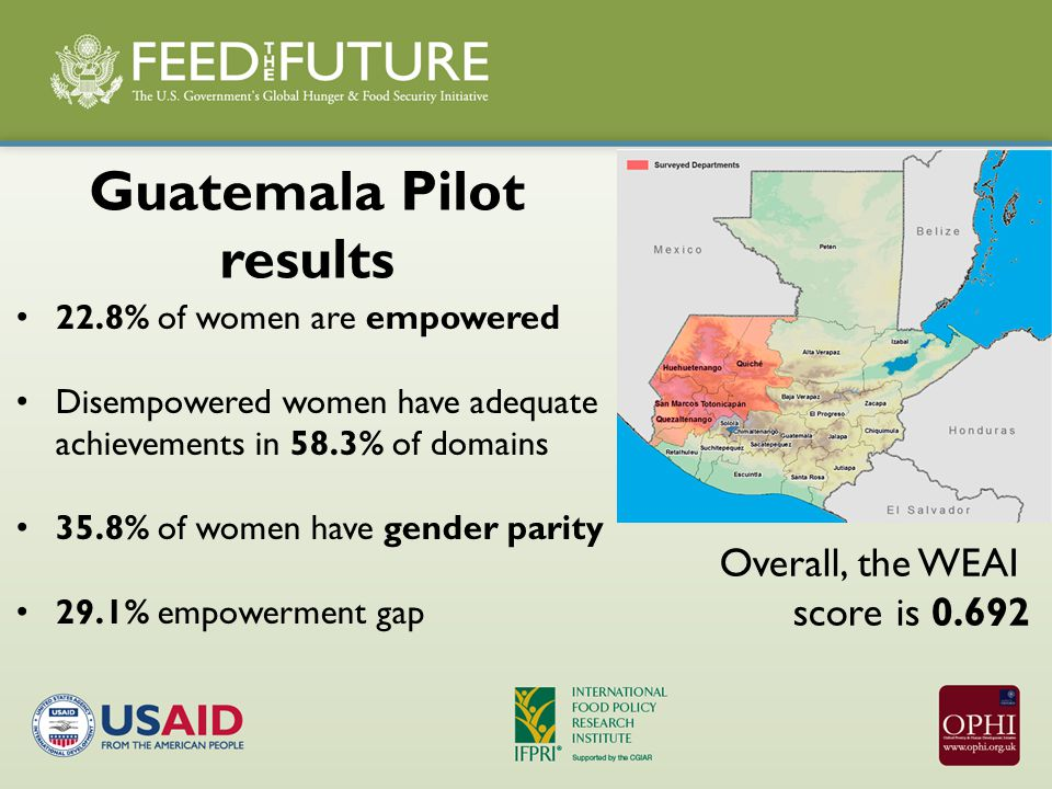 22.8% of women are empowered Disempowered women have adequate achievements in 58.3% of domains 35.8% of women have gender parity 29.1% empowerment gap Guatemala Pilot results Overall, the WEAI score is 0.692