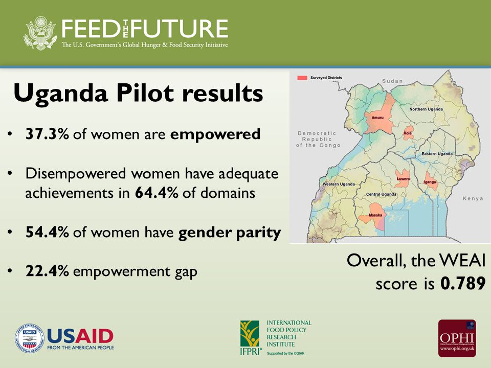 37.3% of women are empowered Disempowered women have adequate achievements in 64.4% of domains 54.4% of women have gender parity 22.4% empowerment gap Uganda Pilot results Overall, the WEAI score is 0.789