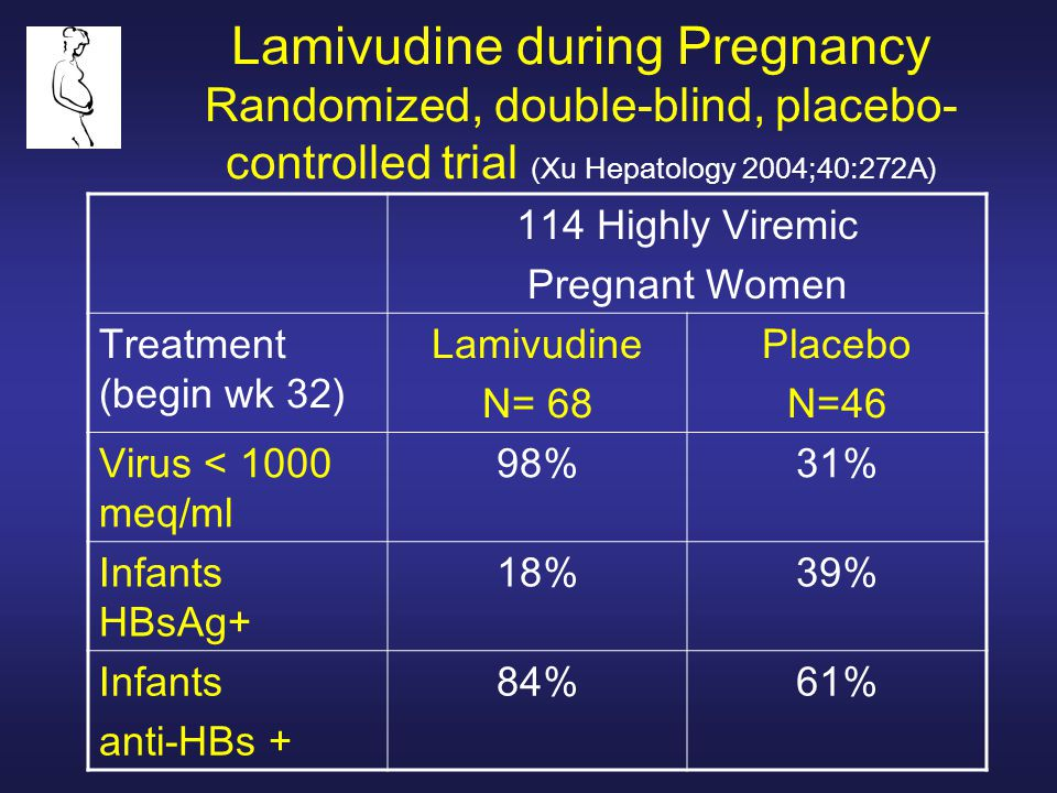 Lamivudine during Pregnancy Randomized, double-blind, placebo- controlled trial (Xu Hepatology 2004;40:272A) 114 Highly Viremic Pregnant Women Treatment (begin wk 32) Lamivudine N= 68 Placebo N=46 Virus < 1000 meq/ml 98%31% Infants HBsAg+ 18%39% Infants anti-HBs + 84%61%
