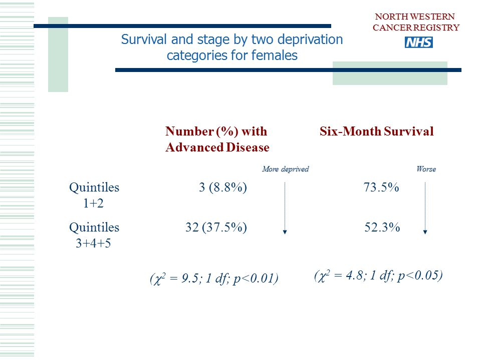 Survival and stage by two deprivation categories for females Number (%) with Six-Month Survival Advanced Disease Quintiles 3 (8.8%) 73.5% 1+2 Quintiles 32 (37.5%) 52.3% 3+4+5 (  2 = 9.5; 1 df; p<0.01) (  2 = 4.8; 1 df; p<0.05) NORTH WESTERN CANCER REGISTRY More deprived Worse